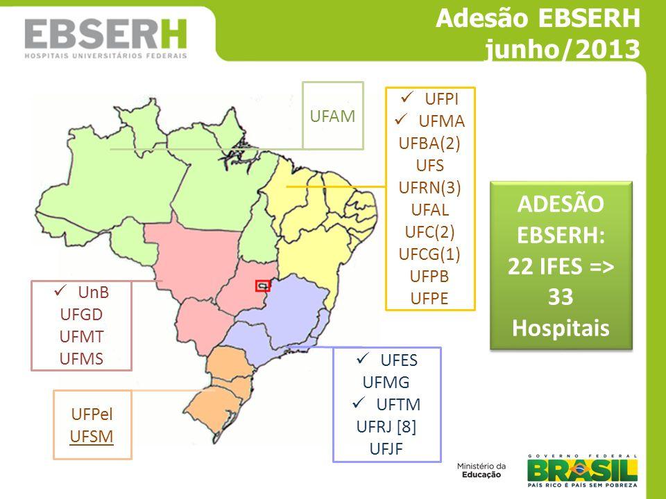 ADESÃO EBSERH: 22 IFES => 33 Hospitais