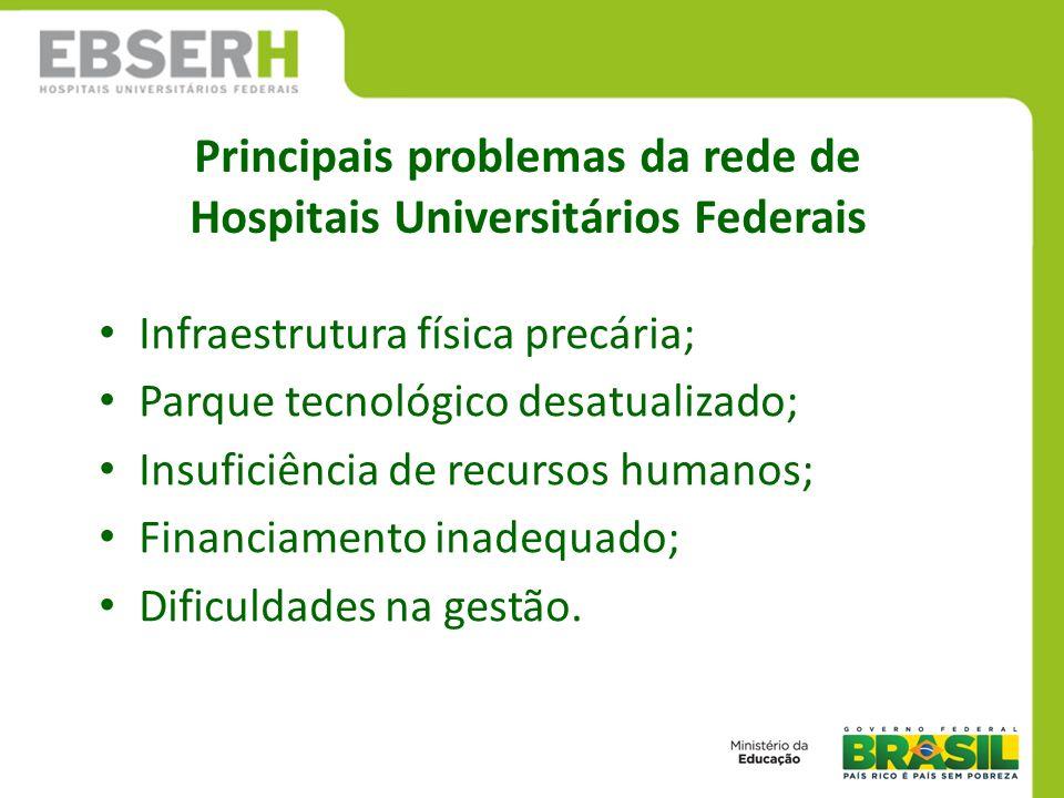 Principais problemas da rede de Hospitais Universitários Federais
