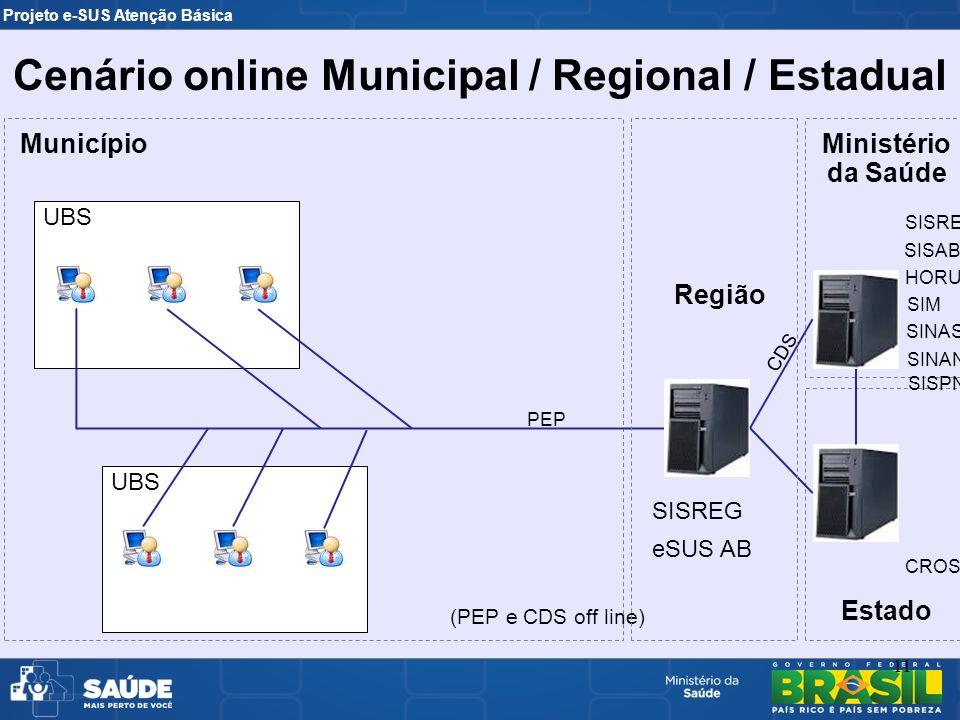 Cenário online Municipal / Regional / Estadual