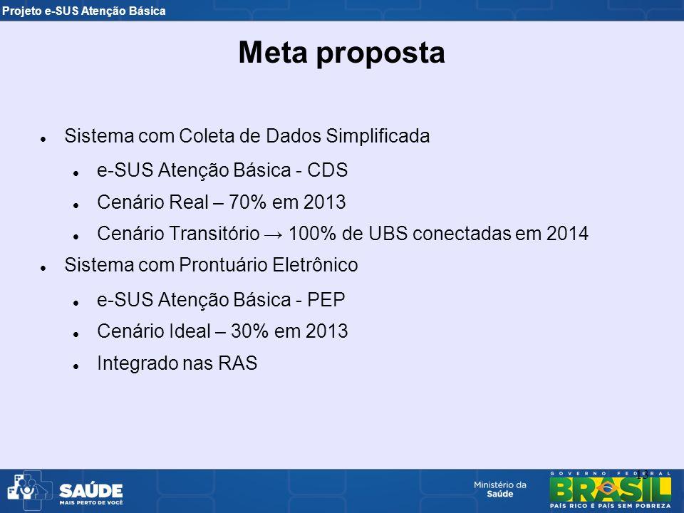 Meta proposta Sistema com Coleta de Dados Simplificada