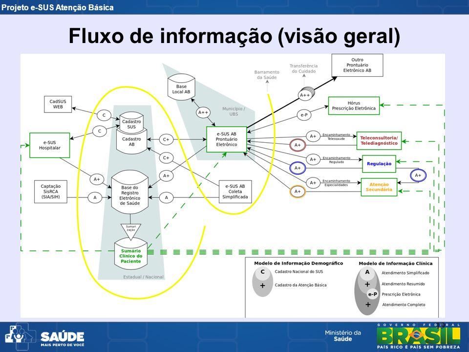 Fluxo de informação (visão geral)