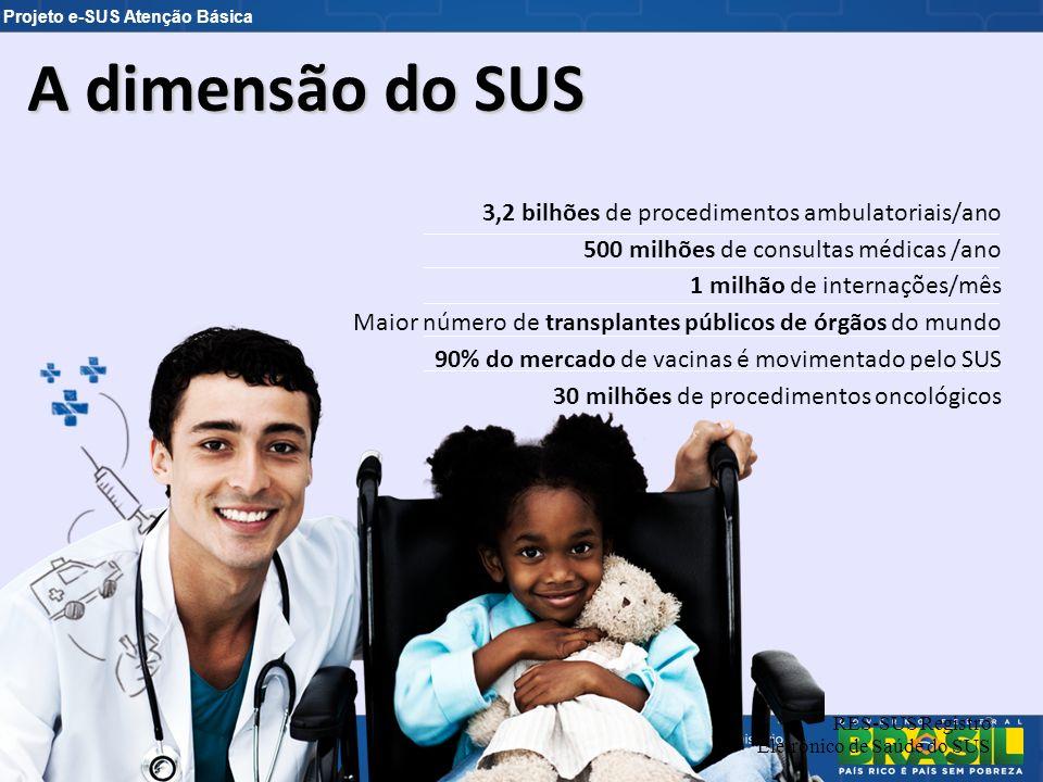 A dimensão do SUS 3,2 bilhões de procedimentos ambulatoriais/ano
