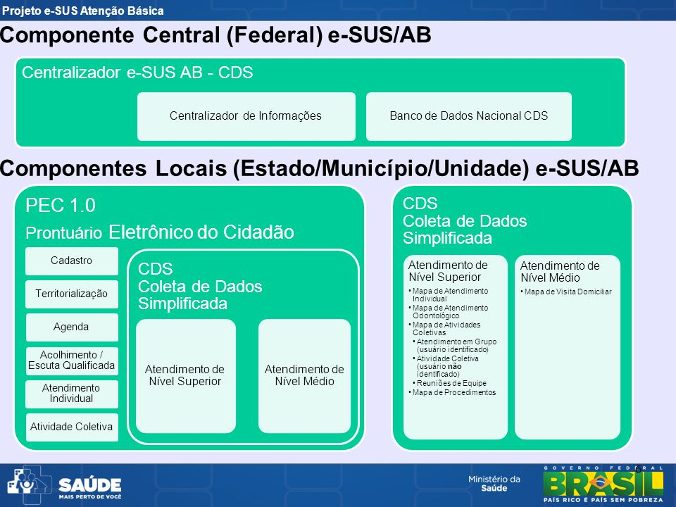 Componente Central (Federal) e-SUS/AB