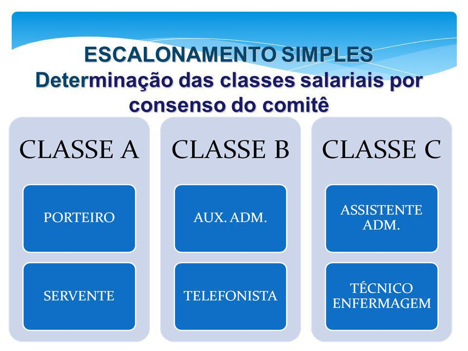ESCALONAMENTO SIMPLES