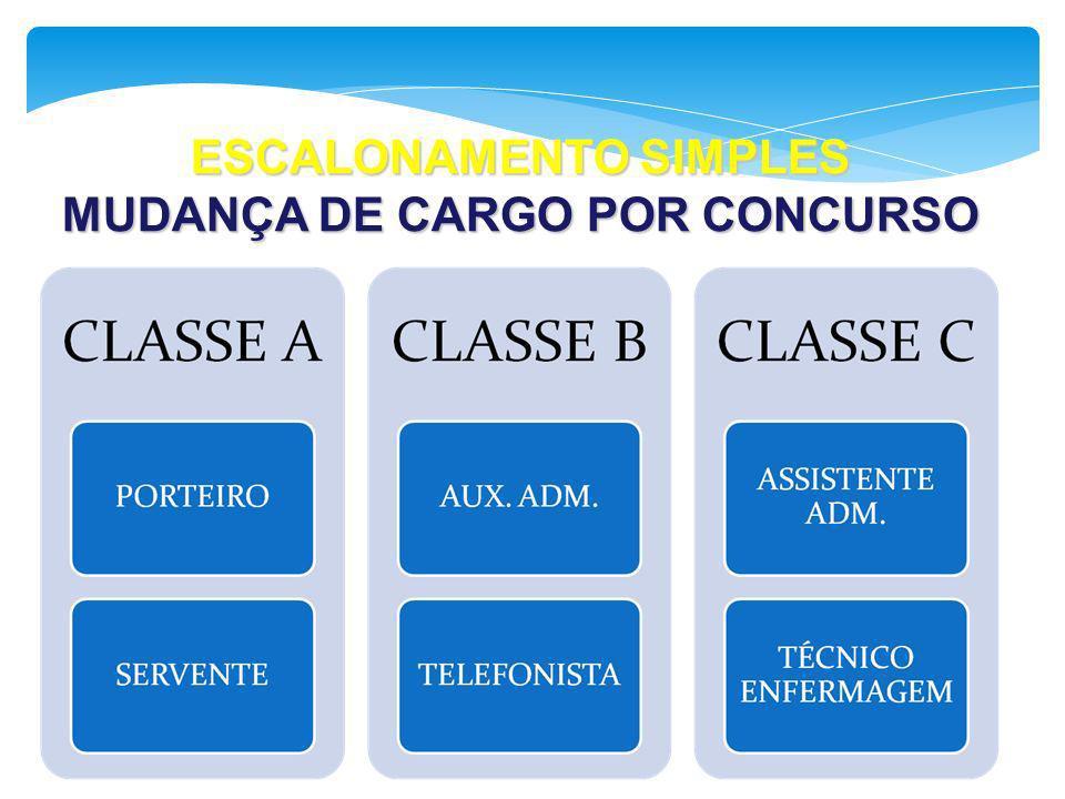 ESCALONAMENTO SIMPLES MUDANÇA DE CARGO POR CONCURSO