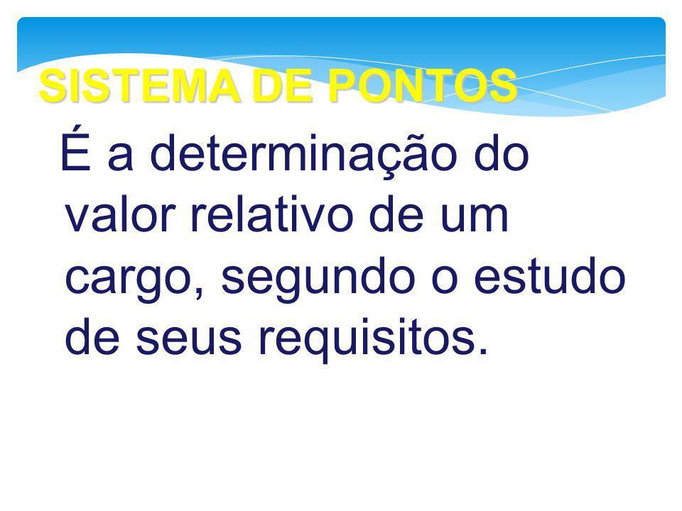 SISTEMA DE PONTOS É a determinação do valor relativo de um cargo, segundo o estudo de seus requisitos.