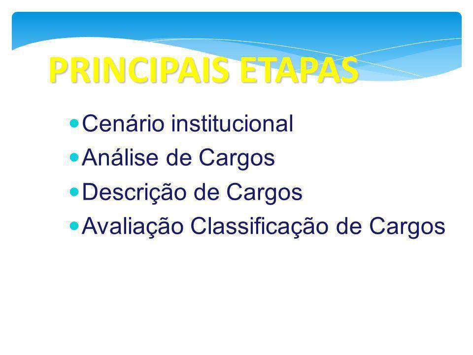 Cenário institucional Análise de Cargos Descrição de Cargos