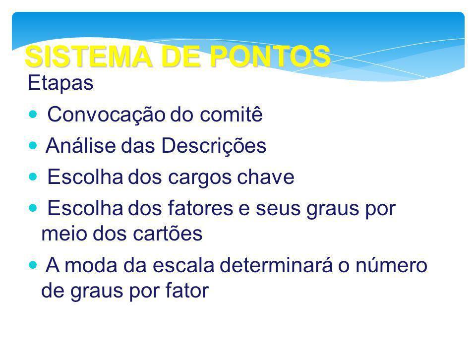 SISTEMA DE PONTOS Etapas Convocação do comitê Análise das Descrições