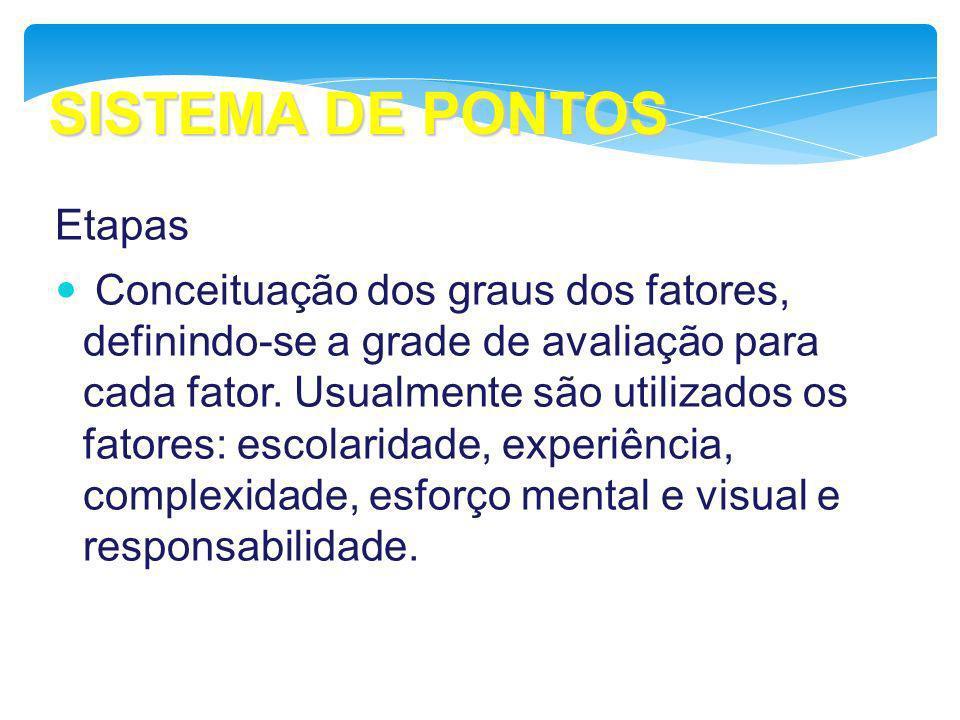 SISTEMA DE PONTOS Etapas