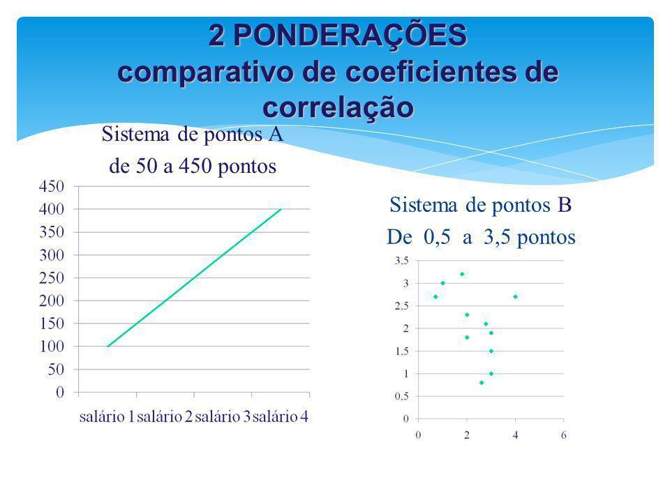 2 PONDERAÇÕES comparativo de coeficientes de correlação