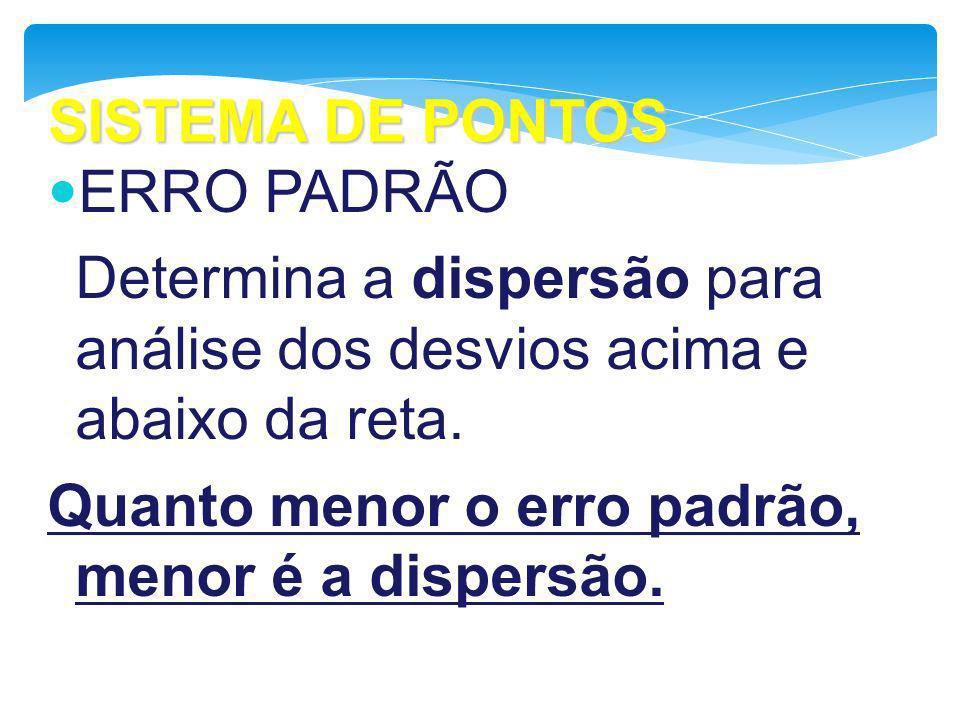 SISTEMA DE PONTOS ERRO PADRÃO. Determina a dispersão para análise dos desvios acima e abaixo da reta.