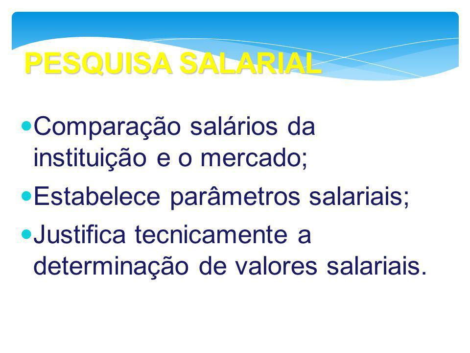 PESQUISA SALARIAL Comparação salários da instituição e o mercado;