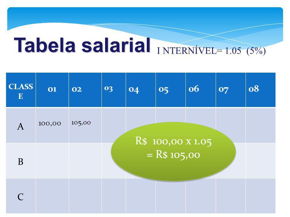 Tabela salarial I NTERNÍVEL= 1.05 (5%) 01 02 04 05 06 07 08 A B C