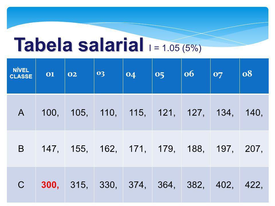 Tabela salarial I = 1.05 (5%) 01 02 04 05 06 07 08 A 100, 105, 110,