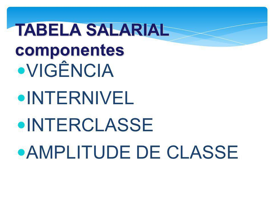 VIGÊNCIA INTERNIVEL INTERCLASSE AMPLITUDE DE CLASSE TABELA SALARIAL