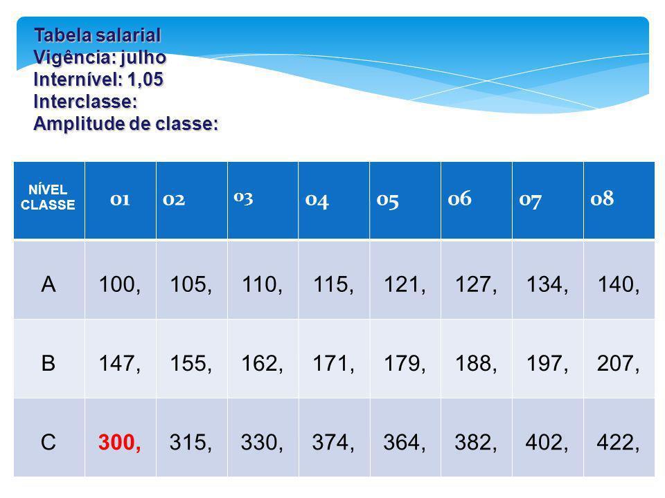 Tabela salarial Vigência: julho. Internível: 1,05. Interclasse: Amplitude de classe: NÍVEL. CLASSE.