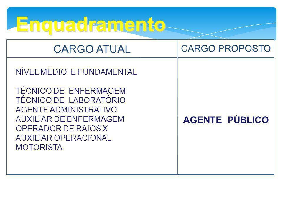 Enquadramento CARGO ATUAL CARGO PROPOSTO AGENTE PÚBLICO