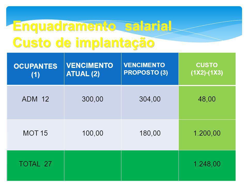 Enquadramento salarial Custo de implantação