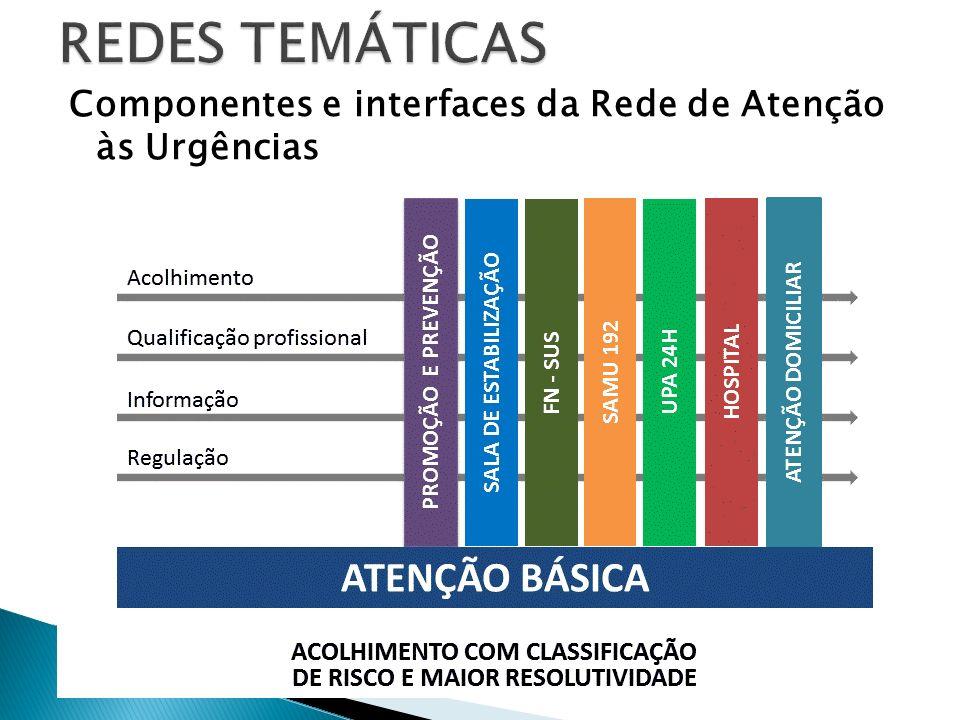 REDES TEMÁTICAS Componentes e interfaces da Rede de Atenção às Urgências