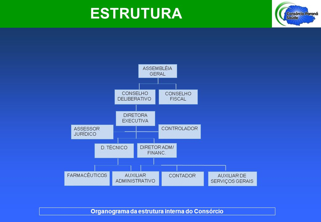 Organograma da estrutura interna do Consórcio