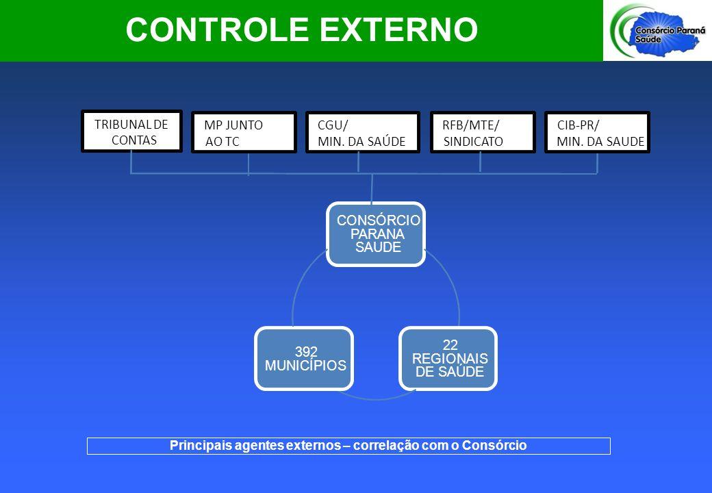 Principais agentes externos – correlação com o Consórcio