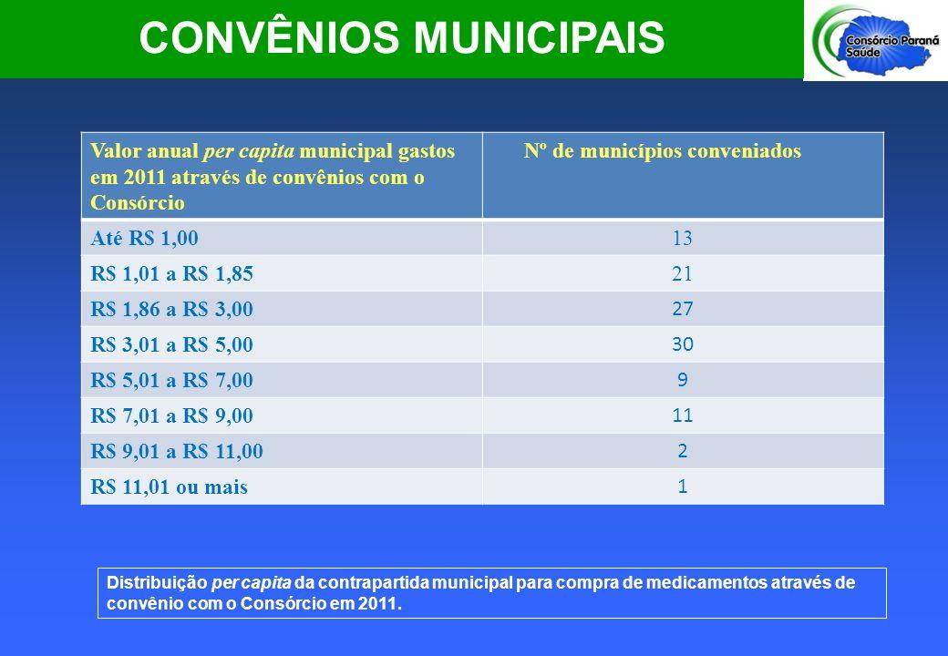CONVÊNIOS MUNICIPAIS Valor anual per capita municipal gastos em 2011 através de convênios com o Consórcio.