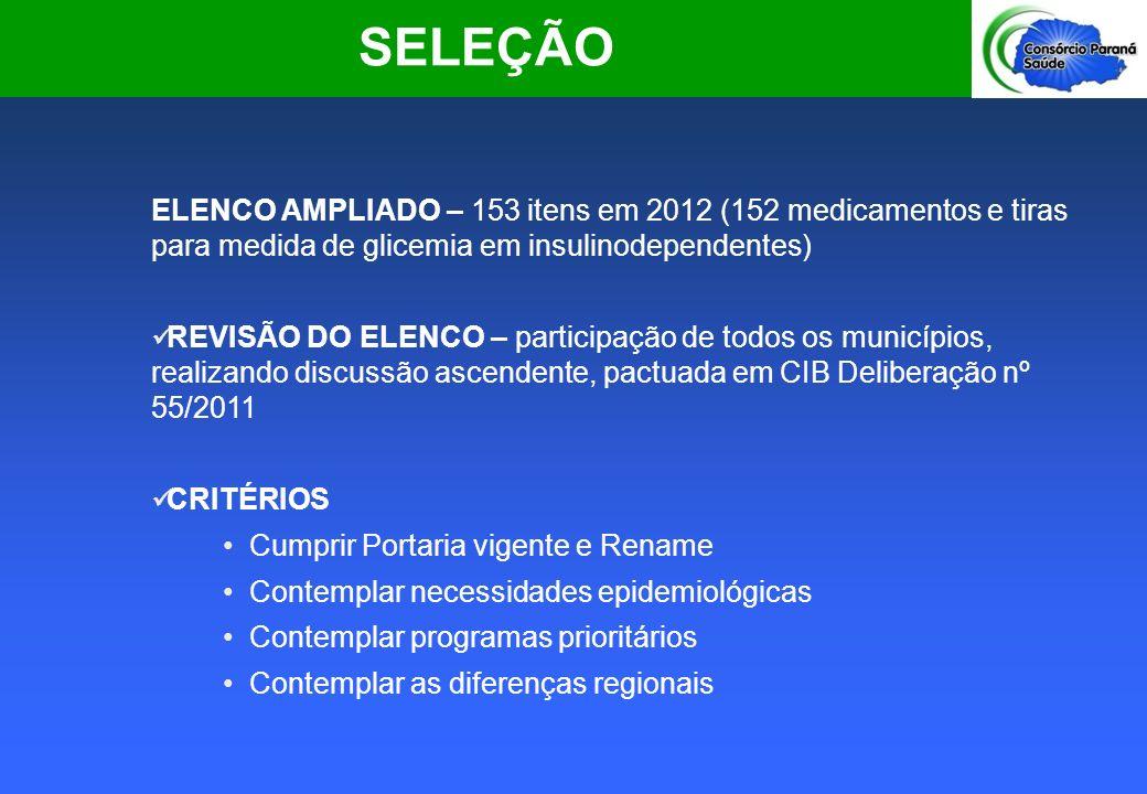 SELEÇÃO ELENCO AMPLIADO – 153 itens em 2012 (152 medicamentos e tiras para medida de glicemia em insulinodependentes)