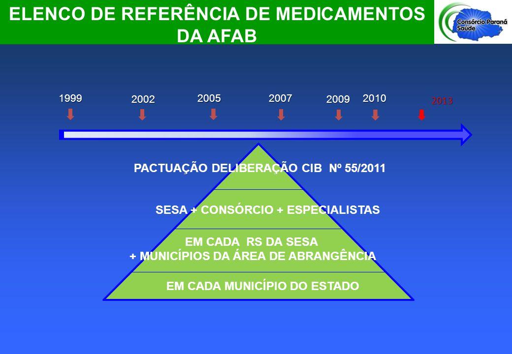 ELENCO DE REFERÊNCIA DE MEDICAMENTOS DA AFAB