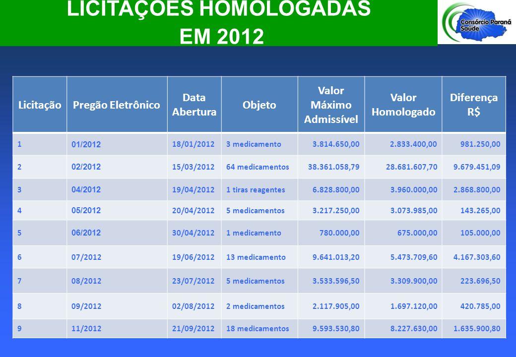 LICITAÇÕES HOMOLOGADAS Valor Máximo Admissível