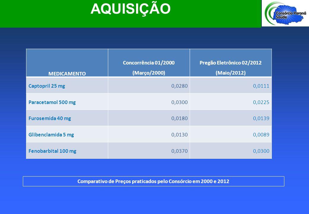 AQUISIÇÃO AQUISIÇÃO MEDICAMENTO Concorrência 01/2000 (Março/2000)