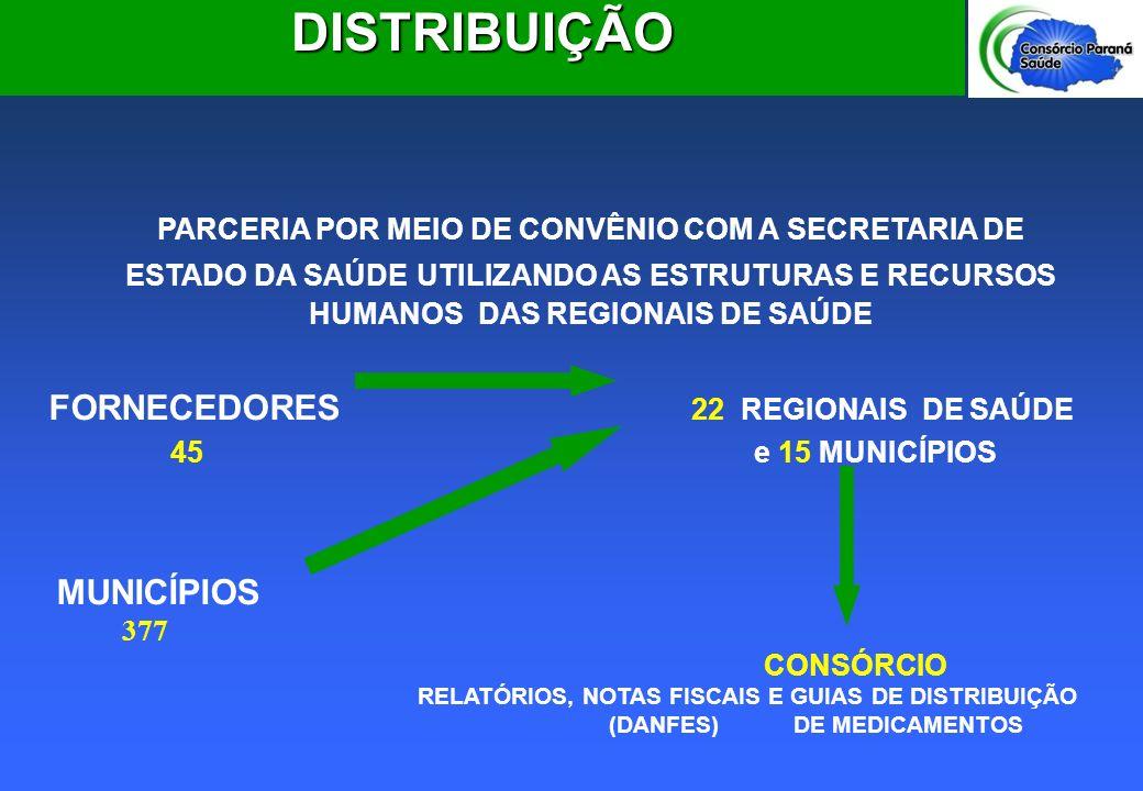 DISTRIBUIÇÃO MUNICÍPIOS 377 CONSÓRCIO
