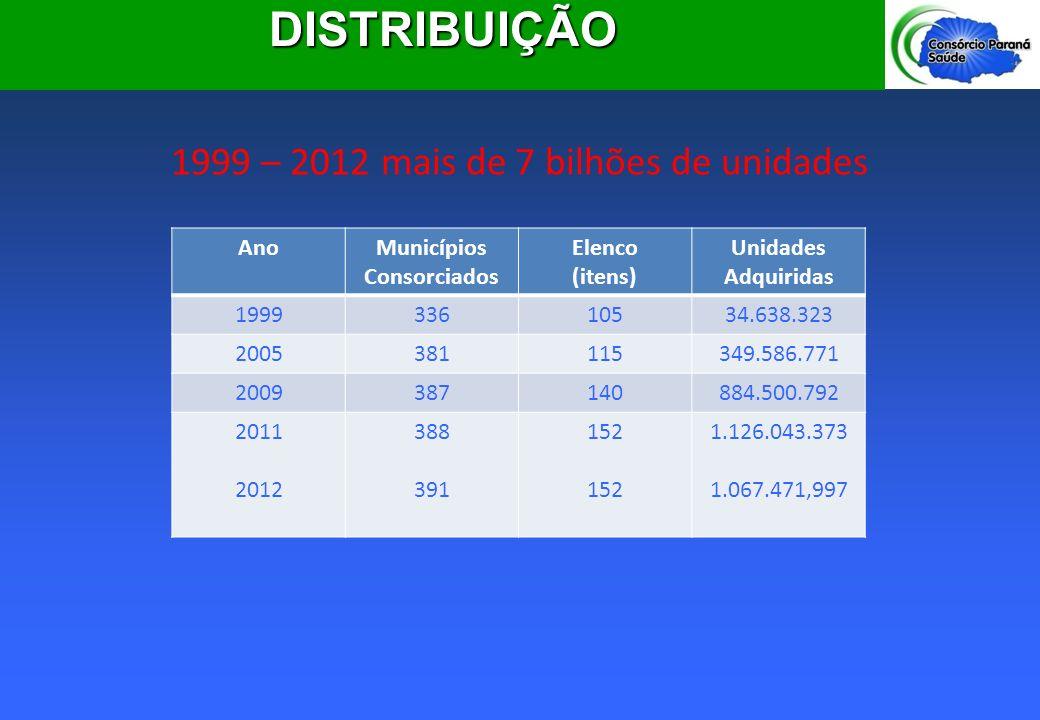1999 – 2012 mais de 7 bilhões de unidades