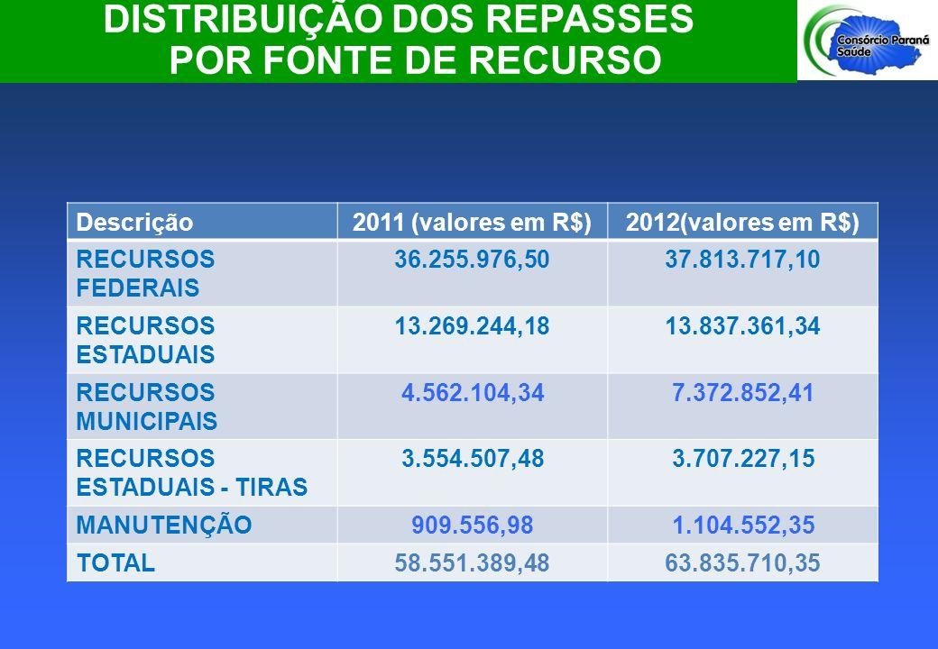 DISTRIBUIÇÃO DOS REPASSES POR FONTE DE RECURSO