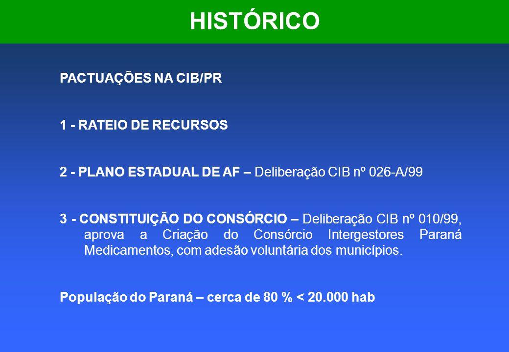 HISTÓRICO PACTUAÇÕES NA CIB/PR 1 - RATEIO DE RECURSOS