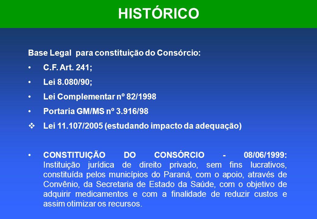 HISTÓRICO Base Legal para constituição do Consórcio: C.F. Art. 241;