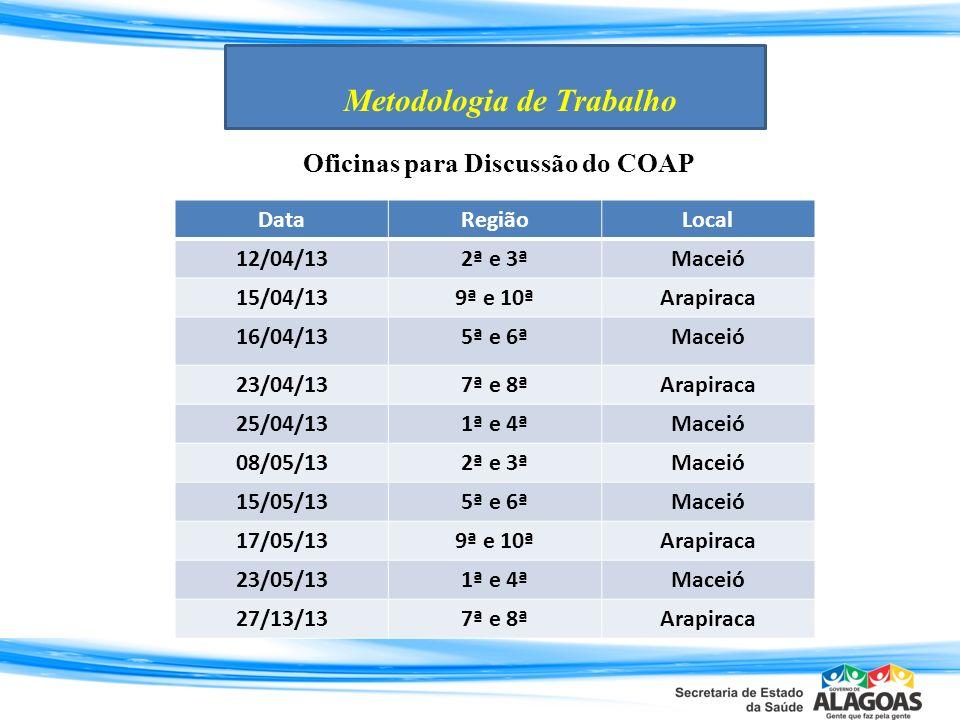 Metodologia de Trabalho Oficinas para Discussão do COAP