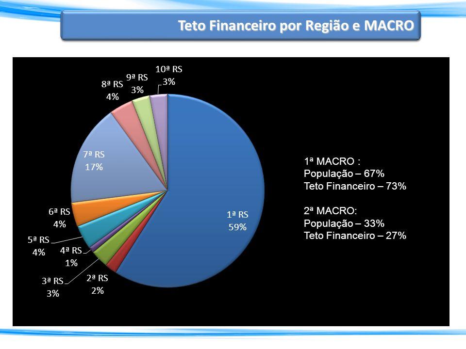 Teto Financeiro por Região e MACRO