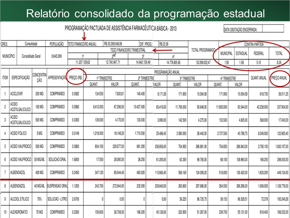 Relatório consolidado da programação estadual