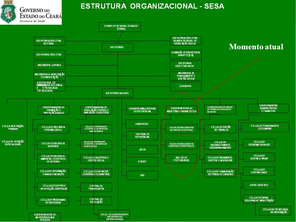 A Assistência Farmacêutica na Estrutura Organizacional da SESA-CE