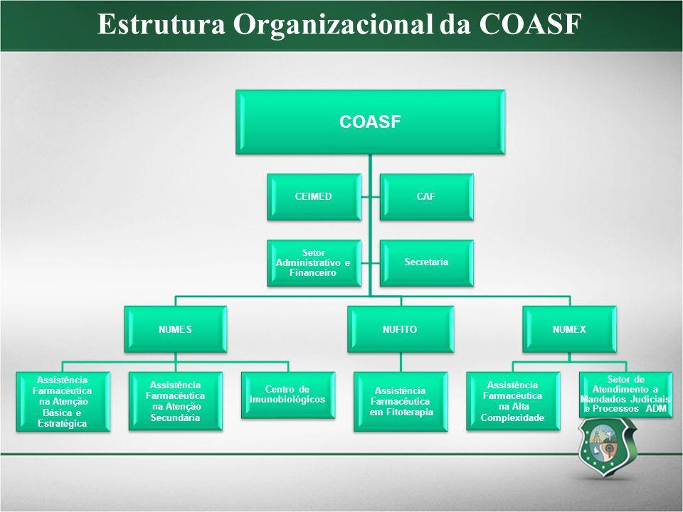 Estrutura Organizacional da COASF