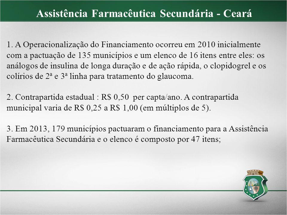 Assistência Farmacêutica Secundária - Ceará