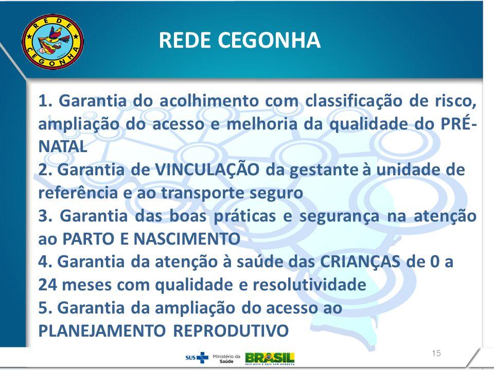 REDE CEGONHA 1. Garantia do acolhimento com classificação de risco, ampliação do acesso e melhoria da qualidade do PRÉ-NATAL.