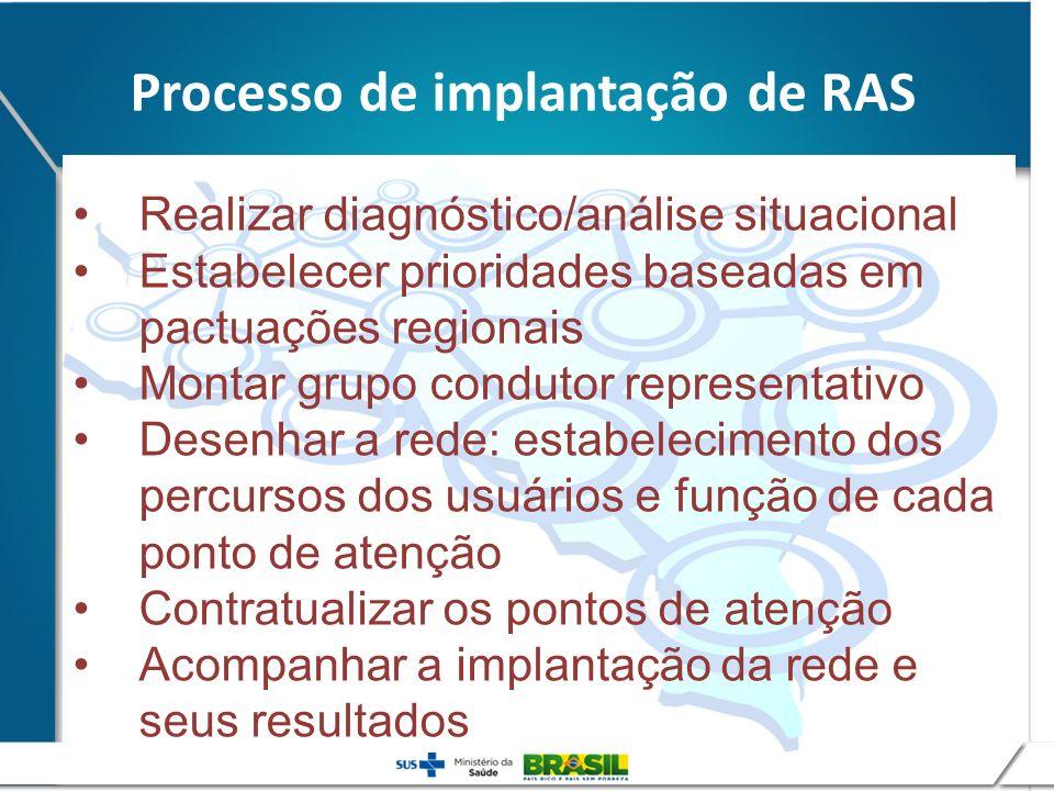 Processo de implantação de RAS