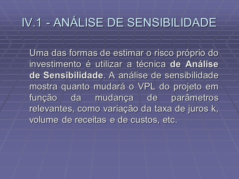 IV.1 - ANÁLISE DE SENSIBILIDADE