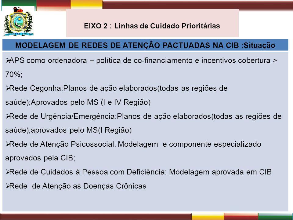 MODELAGEM DE REDES DE ATENÇÃO PACTUADAS NA CIB :Situação