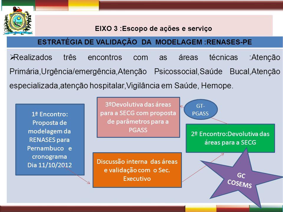 EIXO 3 :Escopo de ações e serviço