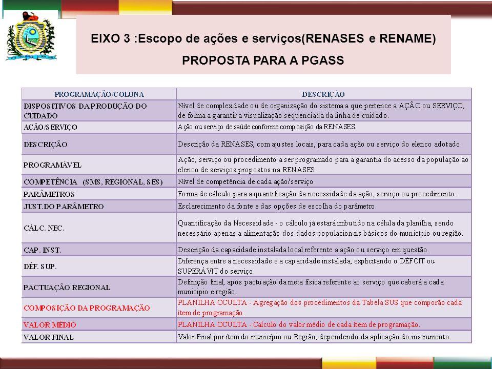 EIXO 3 :Escopo de ações e serviços(RENASES e RENAME)
