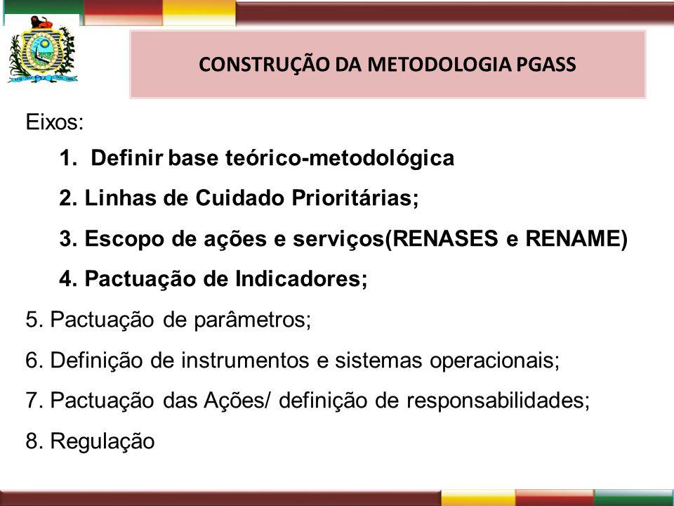 CONSTRUÇÃO DA METODOLOGIA PGASS