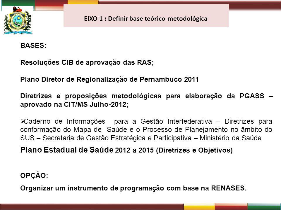 EIXO 1 : Definir base teórico-metodológica