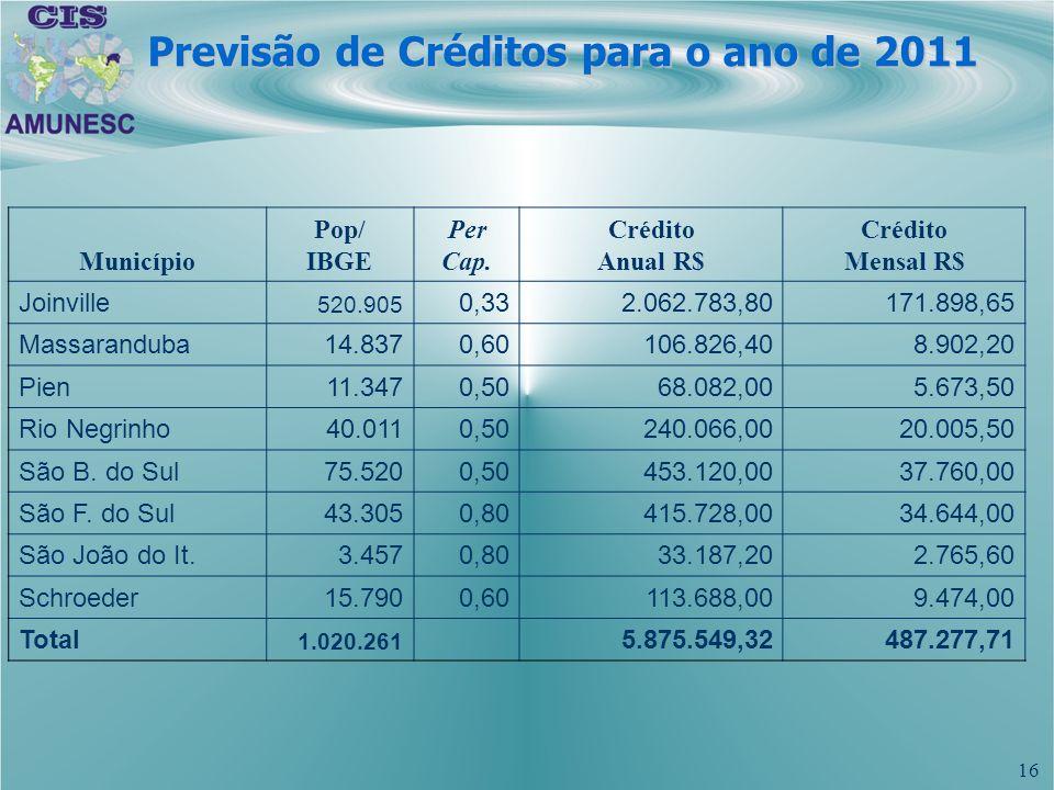 Previsão de Créditos para o ano de 2011